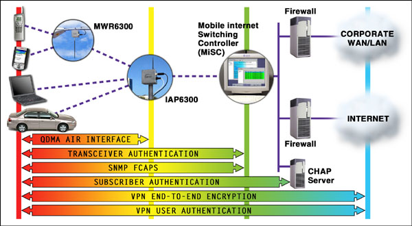 Motorola wireless broadband mesh networks implemented security features ccuart Images
